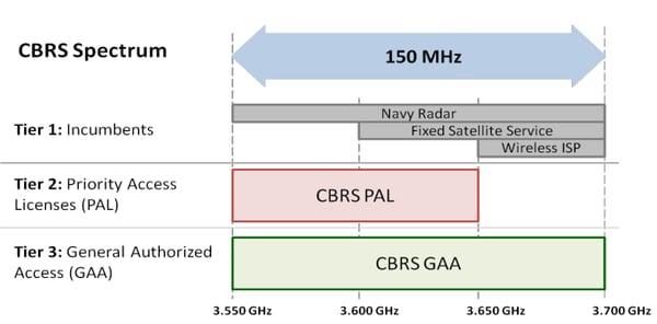 cbrs spectrum